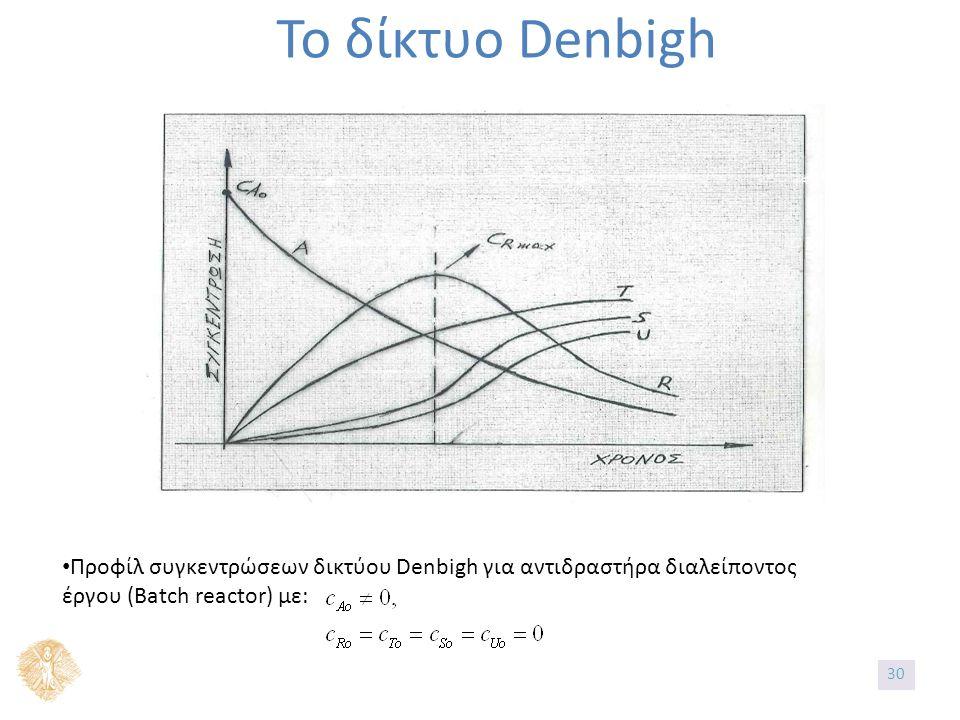 Το δίκτυο Denbigh Προφίλ συγκεντρώσεων δικτύου Denbigh για αντιδραστήρα διαλείποντος έργου (Batch reactor) με: 3030