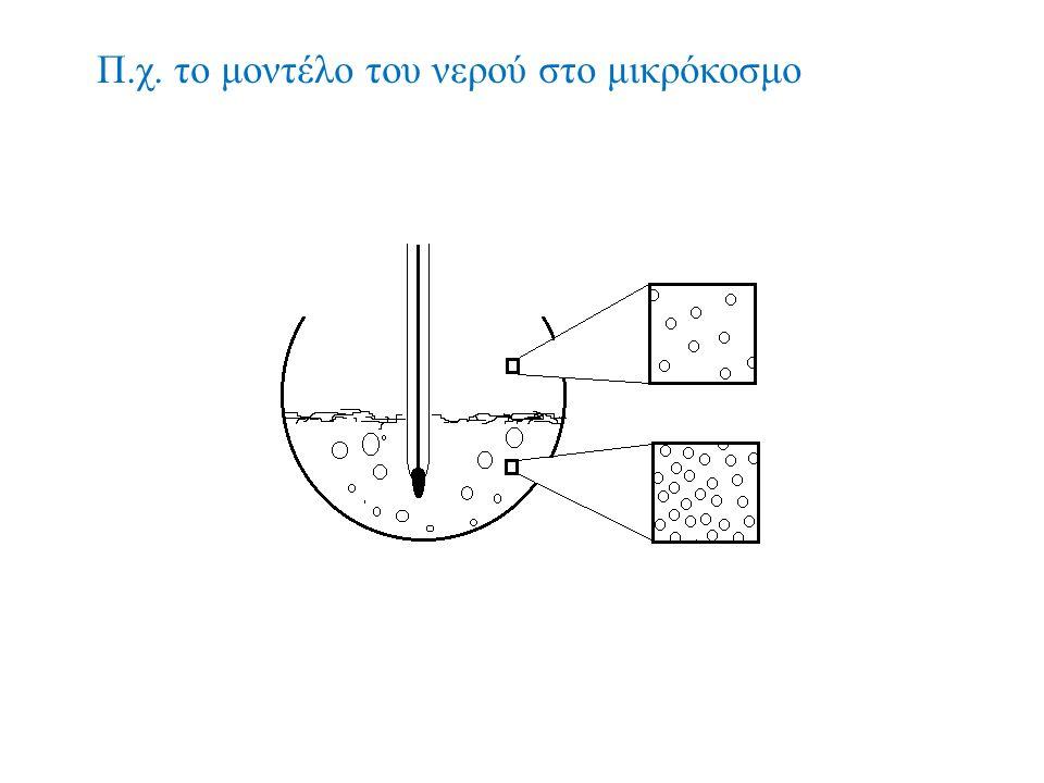 Π.χ. το μοντέλο του νερού στο μικρόκοσμο