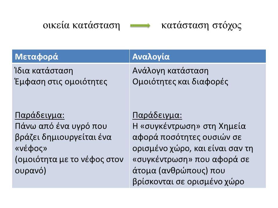 οικεία κατάσταση κατάσταση στόχος ΜεταφοράΑναλογία Ίδια κατάσταση Έμφαση στις ομοιότητες Παράδειγμα: Πάνω από ένα υγρό που βράζει δημιουργείται ένα «νέφος» (ομοιότητα με το νέφος στον ουρανό) Ανάλογη κατάσταση Ομοιότητες και διαφορές Παράδειγμα: Η «συγκέντρωση» στη Χημεία αφορά ποσότητες ουσιών σε ορισμένο χώρο, και είναι σαν τη «συγκέντρωση» που αφορά σε άτομα (ανθρώπους) που βρίσκονται σε ορισμένο χώρο