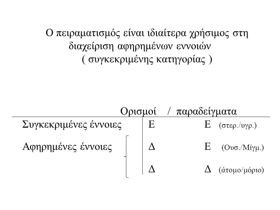 Ο πειραματισμός είναι ιδιαίτερα χρήσιμος στη διαχείριση αφηρημένων εννοιών ( συγκεκριμένης κατηγορίας ) Ορισμοί /παραδείγματα Συγκεκριμένες έννοιεςΕΕ (στερ./υγρ.) Αφηρημένες έννοιεςΔΕ (Ουσ./Μίγμ.) ΔΔ (άτομο/μόριο)
