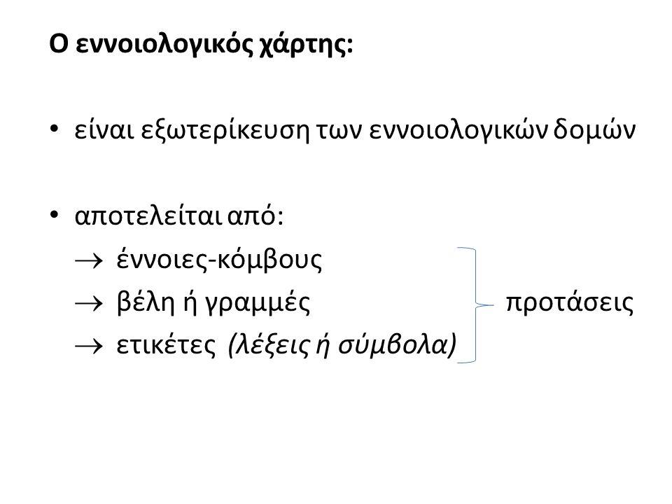 Ο εννοιολογικός χάρτης: είναι εξωτερίκευση των εννοιολογικών δομών αποτελείται από:  έννοιες-κόμβους  βέλη ή γραμμές προτάσεις  ετικέτες (λέξεις ή σύμβολα)