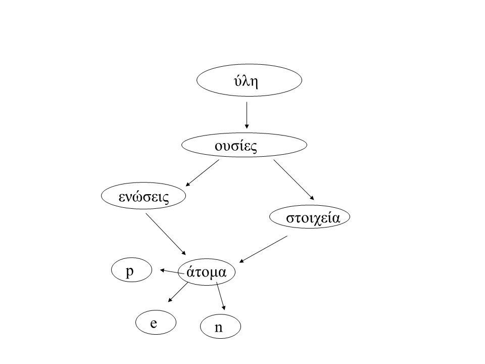 ουσίες ύλη στοιχεία ενώσεις άτομα e n p