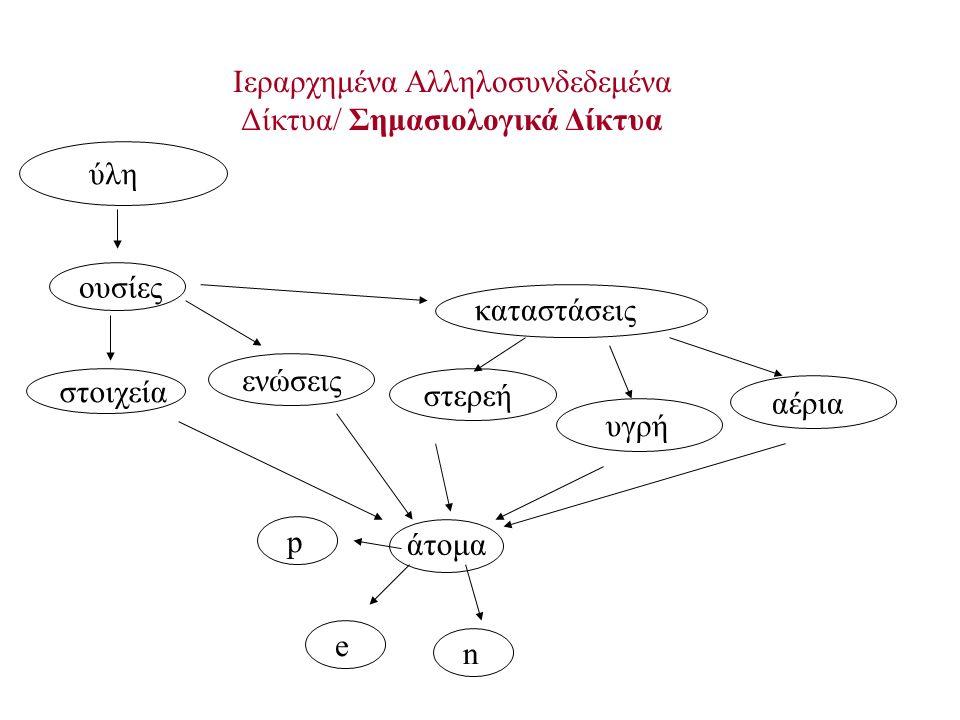 Ιεραρχημένα Αλληλοσυνδεδεμένα Δίκτυα/ Σημασιολογικά Δίκτυα άτομα e n p καταστάσεις ύλη ουσίες στοιχεία ενώσεις αέρια στερεή υγρή