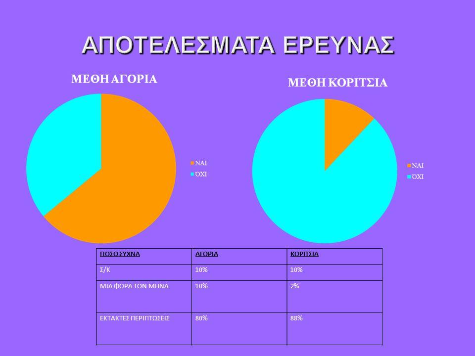 ΠΟΣΟ ΣΥΧΝΑΑΓΟΡΙΑΚΟΡΙΤΣΙΑ Σ/Κ10% ΜΙΑ ΦΟΡΑ ΤΟΝ ΜΗΝΑ10%2% ΕΚΤΑΚΤΕΣ ΠΕΡΙΠΤΩΣΕΙΣ80%88%