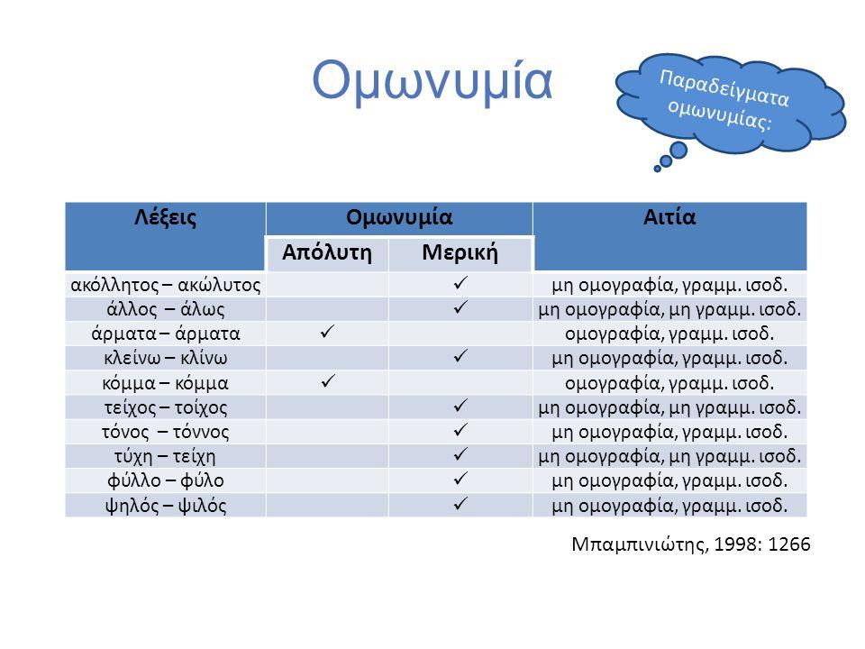 Ομωνυμία ΛέξειςΟμωνυμίαΑιτία ΑπόλυτηΜερική ακόλλητος – ακώλυτος μη ομογραφία, γραμμ. ισοδ. άλλος – άλως μη ομογραφία, μη γραμμ. ισοδ. άρματα – άρματα