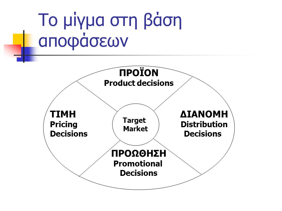 Tο μίγμα στη βάση αποφάσεων ΠΡΟΪΟΝ Product decisions ΤΙΜΗ ΔΙΑΝΟΜΗ Pricing Distribution Decisions ΠΡΟΩΘΗΣΗ Promotional Decisions Target Market