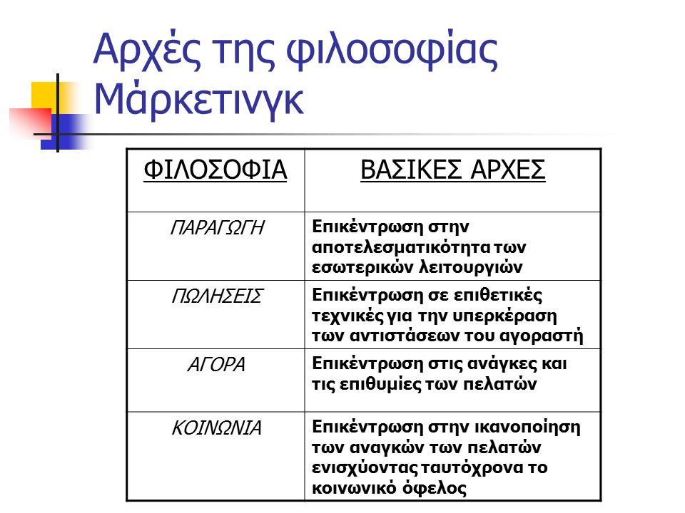 Αρχές της φιλοσοφίας Μάρκετινγκ ΦΙΛΟΣΟΦΙΑΒΑΣΙΚΕΣ ΑΡΧΕΣ ΠΑΡΑΓΩΓΗ Επικέντρωση στην αποτελεσματικότητα των εσωτερικών λειτουργιών ΠΩΛΗΣΕΙΣ Επικέντρωση σε