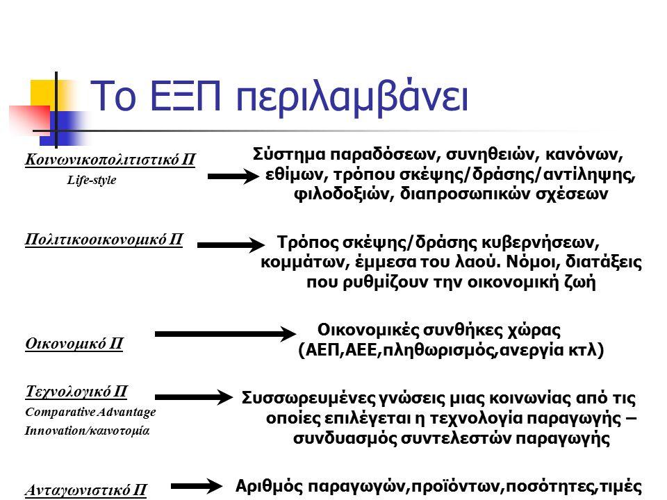 Το ΕΞΠ περιλαμβάνει Κοινωνικοπολιτιστικό Π Life-style Πολιτικοοικονομικό Π Οικονομικό Π Τεχνολογικό Π Comparative Advantage Innovation/καινοτομία Αντα