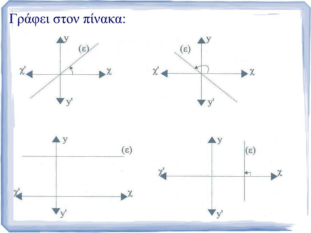 Κ: Πάμε να δούμε τις τέσσερις περιπτώσεις αναλυτικά; Μία μαθήτρια αναφέρει ότι στο 1ο η γωνία είναι οξεία στο 2ο αμβλεία και ότι στο 3ο δεν σχηματίζεται κάποια γωνία.