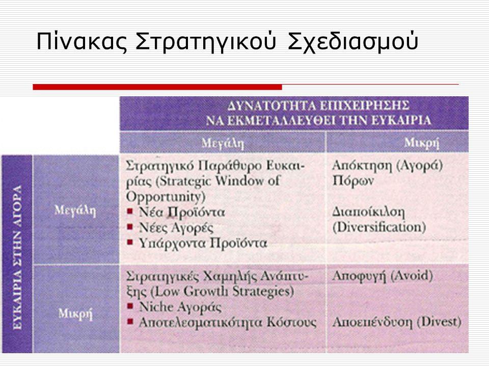 Πίνακας Στρατηγικού Σχεδιασμού