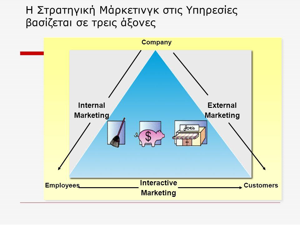Η Στρατηγική Μάρκετινγκ στις Υπηρεσίες βασίζεται σε τρεις άξονες Company Internal Marketing External Marketing Interactive Marketing EmployeesCustomers