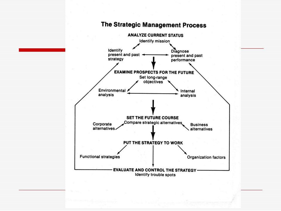 Η Διαδικασία Σχεδιασμού (The Planning Process ) M.O.S.T.