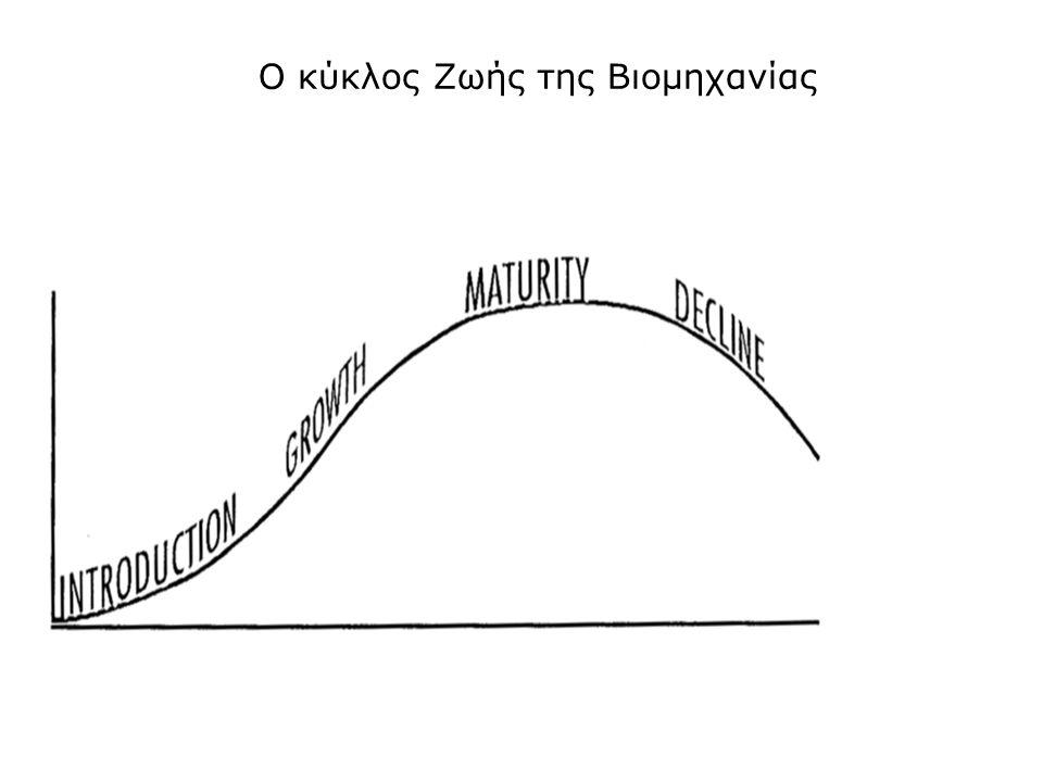 Ο κύκλος Ζωής της Βιομηχανίας