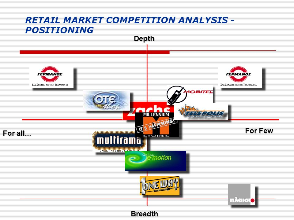 RETAIL MARKET COMPETITION ANALYSIS - POSITIONING For Few Depth For all... Breadth