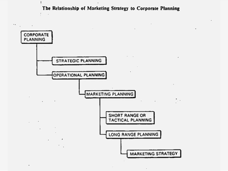 Σχέση μεταξύ Στρατηγικού Σχεδιασμού Μάρκετινγκ και Επιχειρ/κού Στρατηγικού Σχεδιασμού  Ο Επιχειρηματικός Στρατ.