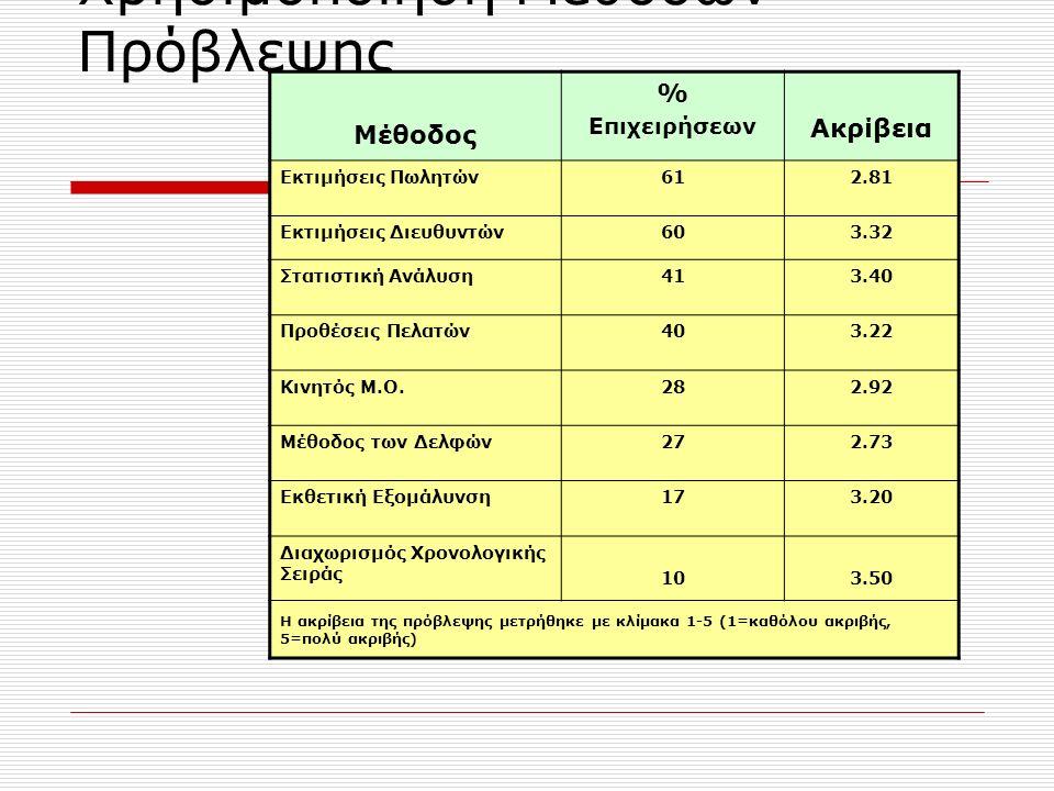 Χρησιμοποίηση Μεθόδων Πρόβλεψης Μέθοδος % Επιχειρήσεων Ακρίβεια Εκτιμήσεις Πωλητών612.81 Εκτιμήσεις Διευθυντών603.32 Στατιστική Ανάλυση413.40 Προθέσεις Πελατών403.22 Κινητός Μ.Ο.282.92 Μέθοδος των Δελφών272.73 Εκθετική Εξομάλυνση173.20 Διαχωρισμός Χρονολογικής Σειράς 103.50 Η ακρίβεια της πρόβλεψης μετρήθηκε με κλίμακα 1-5 (1=καθόλου ακριβής, 5=πολύ ακριβής)