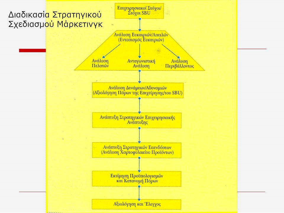 Στρατηγική Μάρκετινγκ - Τέσσερις κύριες βάσεις  Το Μίγμα Μάρκετινγκ (Marketing Mix base) (Foxall 1981, Jain 1981)  O Κύκλος Ζωής Προϊόντος (Kotler, Baker, Doyle)  Το Μερίδιο Αγοράς (Market Share Base) (Bloom and Kotler 1975, Buzell et.al.
