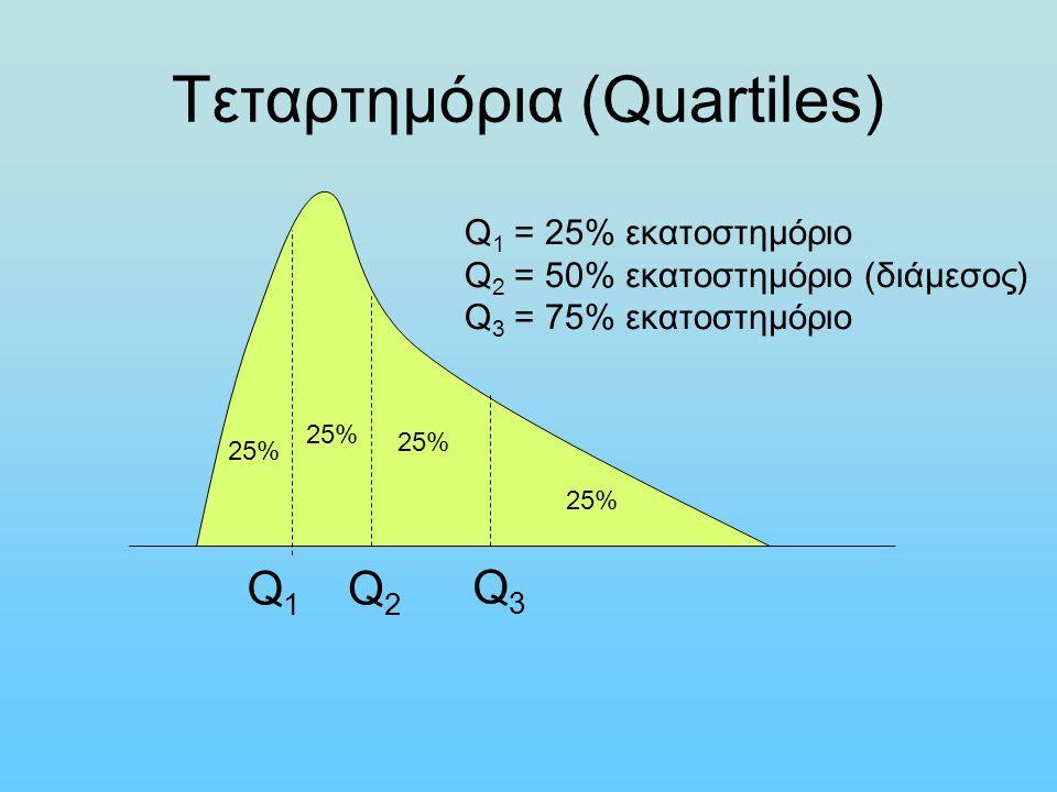 Τεταρτημόρια (Quartiles) Q1Q1 Q2Q2 Q3Q3 25% Q 1 = 25% εκατοστημόριο Q 2 = 50% εκατοστημόριο (διάμεσος) Q 3 = 75% εκατοστημόριο