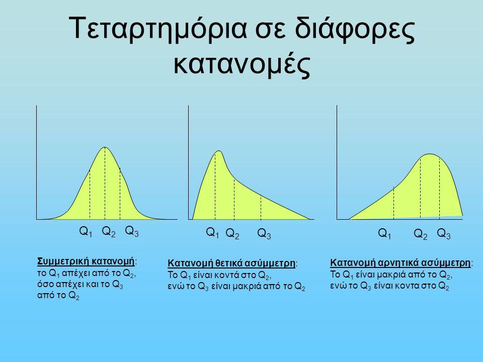 Τεταρτημόρια σε διάφορες κατανομές Q1Q1 Q2Q2 Q3Q3 Συμμετρική κατανομή: το Q 1 απέχει από το Q 2, όσο απέχει και το Q 3 από το Q 2 Q1Q1 Q2Q2 Q3Q3 Kαταν