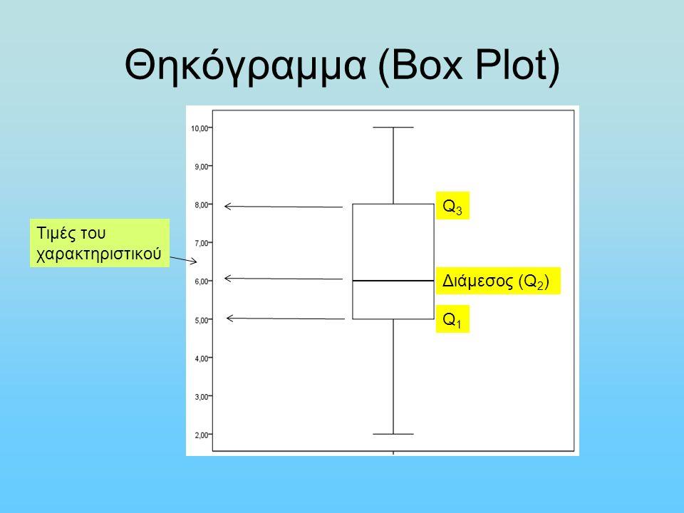 Θηκόγραμμα (Box Plot) Τιμές του χαρακτηριστικού Διάμεσος (Q 2 ) Q3Q3 Q1Q1