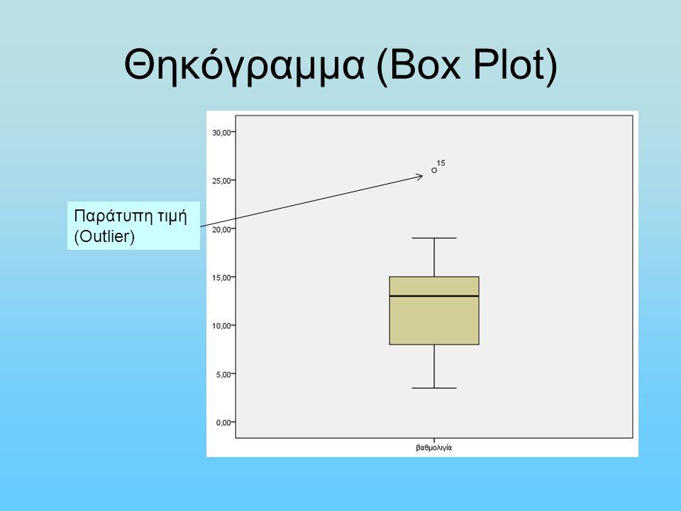 Θηκόγραμμα (Box Plot) Παράτυπη τιμή (Outlier)
