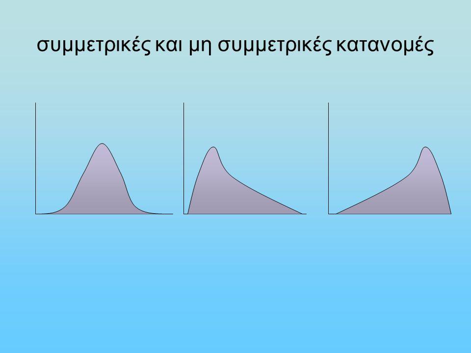 Τεταρτημόρια σε διάφορες κατανομές Q1Q1 Q2Q2 Q3Q3 Συμμετρική κατανομή: το Q 1 απέχει από το Q 2, όσο απέχει και το Q 3 από το Q 2 Q1Q1 Q2Q2 Q3Q3 Kατανομή θετικά ασύμμετρη: Το Q 1 είναι κοντά στο Q 2, ενώ το Q 3 είναι μακριά από το Q 2 Kατανομή αρνητικά ασύμμετρη: Το Q 1 είναι μακριά από το Q 2, ενώ το Q 3 είναι κοντα στο Q 2 Q1Q1 Q2Q2 Q3Q3