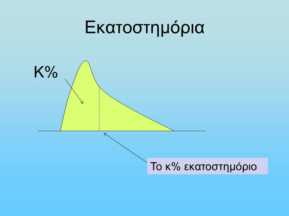Εκατοστημόρια Για να βρούμε ένα εκατοστημόριο k% σε n μετρήσεις: βάζουμε τις μετρήσεις σε αύξουσα σειρά βρίσκουμε τον αριθμό nk/100 Αν ο αριθμός ΔΕΝ είναι ακέραιος, πάμε στη θέση του επόμενου ακεραίου και αυτός ο αριθμός είναι το k% εκατοστημόριο Αν ο αριθμός είναι ακέραιος, τότε το k% εκατοστημόριο είναι ο μέσος όρος του αριθμού αυτού και του επομένου του