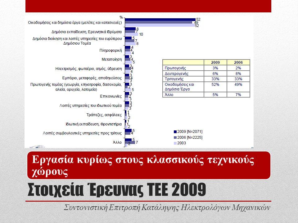 Στοιχεία Έρευνας ΤΕΕ 2009 Εργασία κυρίως στους κλασσικούς τεχνικούς χώρους Συντονιστική Επιτροπή Κατάληψης Ηλεκτρολόγων Μηχανικών