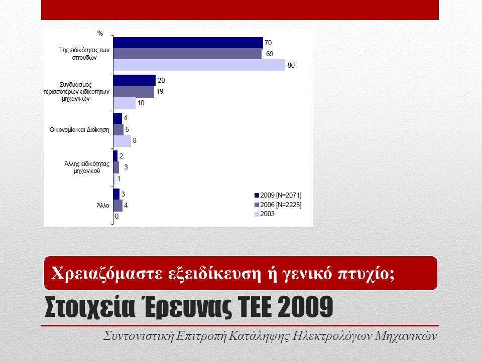 Στοιχεία Έρευνας ΤΕΕ 2009 Χρειαζόμαστε εξειδίκευση ή γενικό πτυχίο; Συντονιστική Επιτροπή Κατάληψης Ηλεκτρολόγων Μηχανικών
