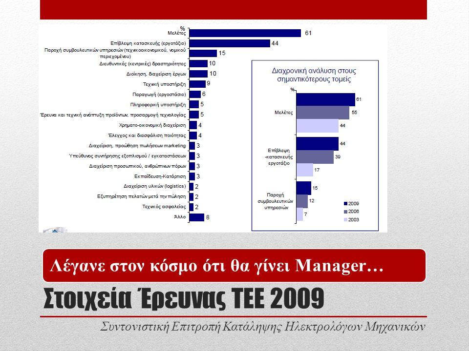 Στοιχεία Έρευνας ΤΕΕ 2009 Λέγανε στον κόσμο ότι θα γίνει Manager… Συντονιστική Επιτροπή Κατάληψης Ηλεκτρολόγων Μηχανικών