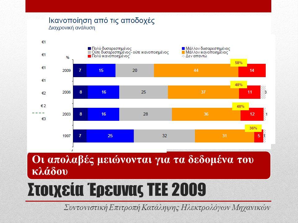 Στοιχεία Έρευνας ΤΕΕ 2009 Οι απολαβές μειώνονται για τα δεδομένα του κλάδου Συντονιστική Επιτροπή Κατάληψης Ηλεκτρολόγων Μηχανικών