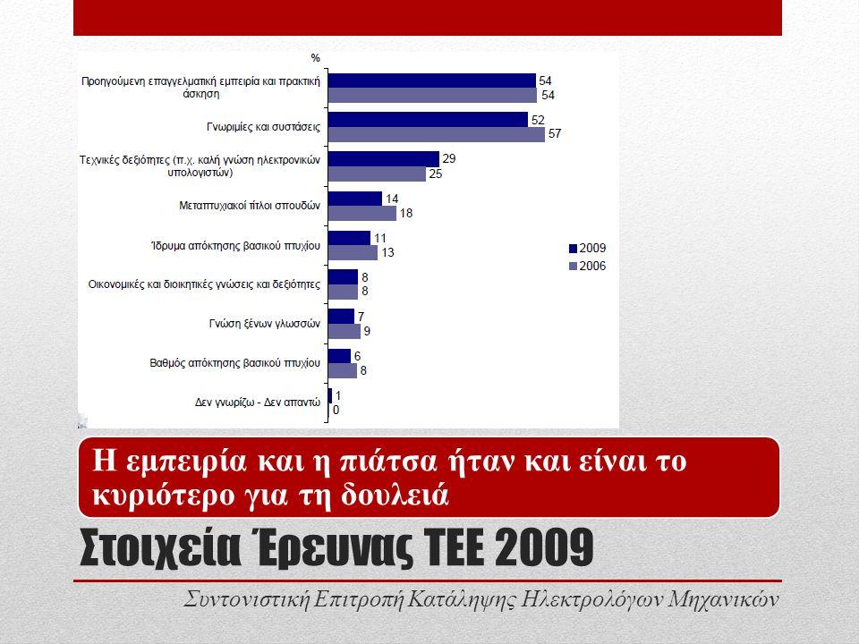 Στοιχεία Έρευνας ΤΕΕ 2009 Η εμπειρία και η πιάτσα ήταν και είναι το κυριότερο για τη δουλειά Συντονιστική Επιτροπή Κατάληψης Ηλεκτρολόγων Μηχανικών