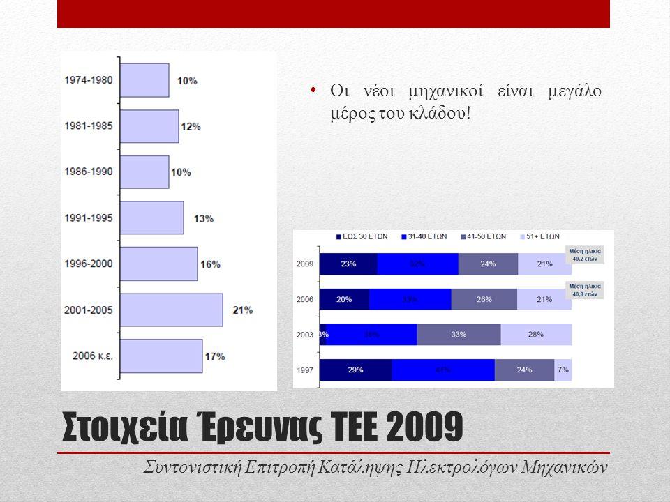 Στοιχεία Έρευνας ΤΕΕ 2009 Οι νέοι μηχανικοί είναι μεγάλο μέρος του κλάδου.