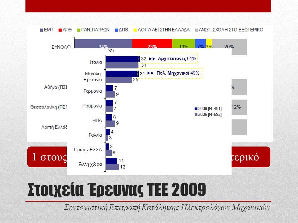 Στοιχεία Έρευνας ΤΕΕ 2009 1 στους 5 μηχανικούς του ΤΕΕ από το εξωτερικό Συντονιστική Επιτροπή Κατάληψης Ηλεκτρολόγων Μηχανικών