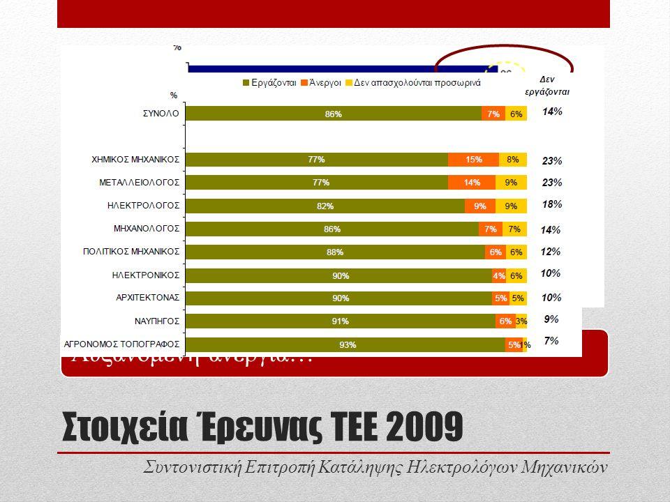 Στοιχεία Έρευνας ΤΕΕ 2009 ½ έβρισκαν δουλειά στους 1-2 μήνες.