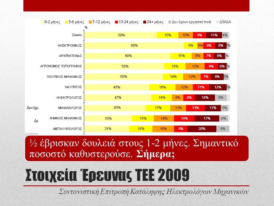 Στοιχεία Έρευνας ΤΕΕ 2009 Ανεργία ανά βασική ειδικότητα 2006,2009 Συντονιστική Επιτροπή Κατάληψης Ηλεκτρολόγων Μηχανικών