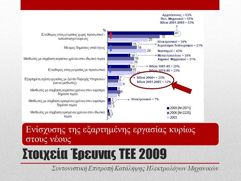 Στοιχεία Έρευνας ΤΕΕ 2009 Ενίσχυσης της εξαρτημένης εργασίας κυρίως στους νέους Συντονιστική Επιτροπή Κατάληψης Ηλεκτρολόγων Μηχανικών