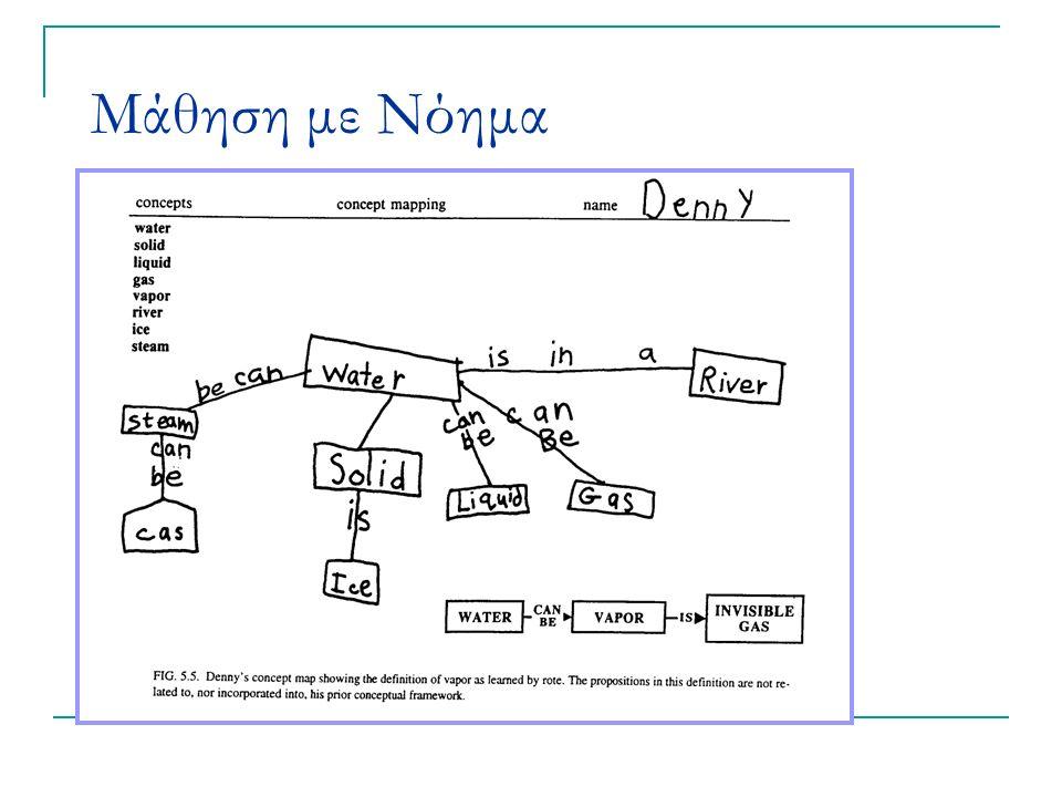 Εφαρμογές στην διδασκαλία καταγραφή παρατηρήσεων ημισυμπληρωμένος χάρτης για καθοδήγηση κάποιας διερεύνησης μηχανισμός για αξιολόγηση της εννοιολογικής κατανόησης μηχανισμός εξαγωγής αρχικών ιδεών μηχανισμός παρακολούθησης της σύνδεσης νέων γνώσεων σε προϋπάρχουσες δομές οπτική αναπαράσταση σχέσεων μεταξύ θεμάτων, εννοιών