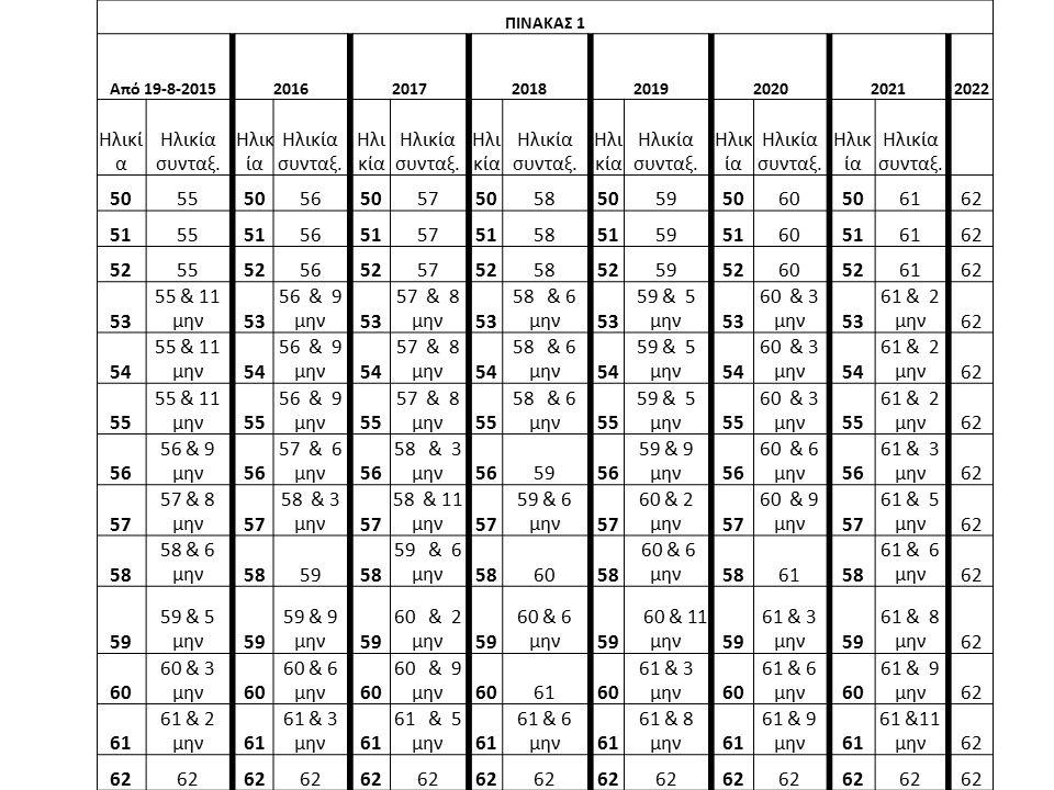ΠΙΝΑΚΑΣ 1 Από 19-8-2015 2016 2017 2018 2019 2020 2021 2022 Ηλικί α Ηλικία συνταξ.