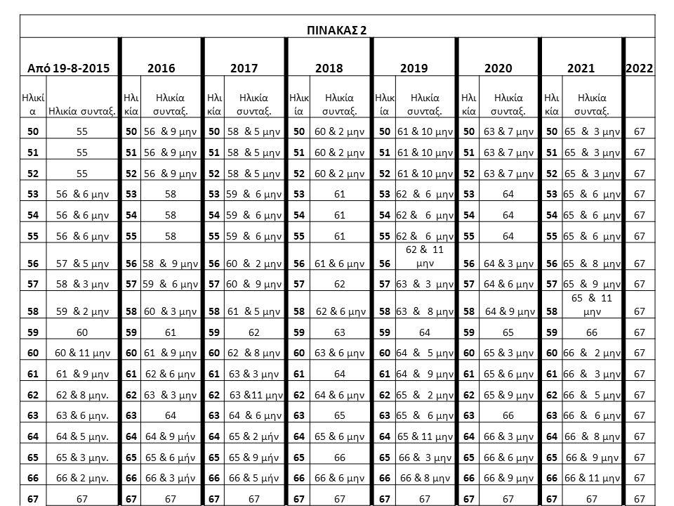 ΠΙΝΑΚΑΣ 2 Από 19-8-2015 2016 2017 2018 2019 2020 2021 2022 Ηλικί αΗλικία συνταξ.