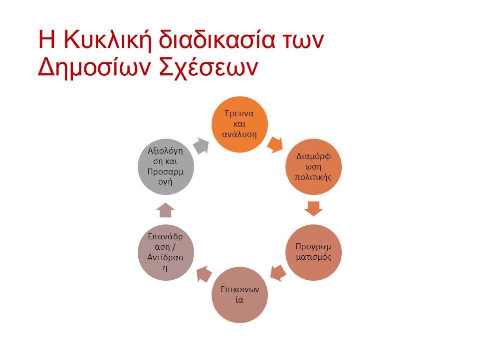Η Κυκλική διαδικασία των Δημοσίων Σχέσεων Έρευνα και ανάλυση Διαμόρφ ωση πολιτικής Προγραμ ματισμός Επικοινων ία Επανάδρ αση / Αντίδρασ η Αξιολόγη ση και Προσαρμ ογή