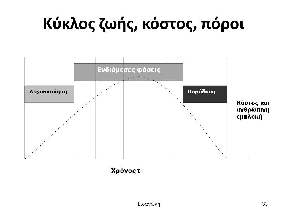 Κύκλος ζωής, κόστος, πόροι Εισαγωγή 33