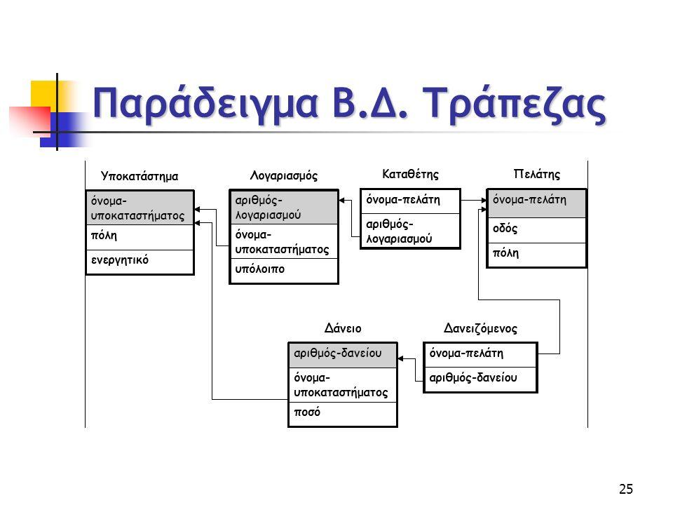 25 Παράδειγμα Β.Δ. Τράπεζας