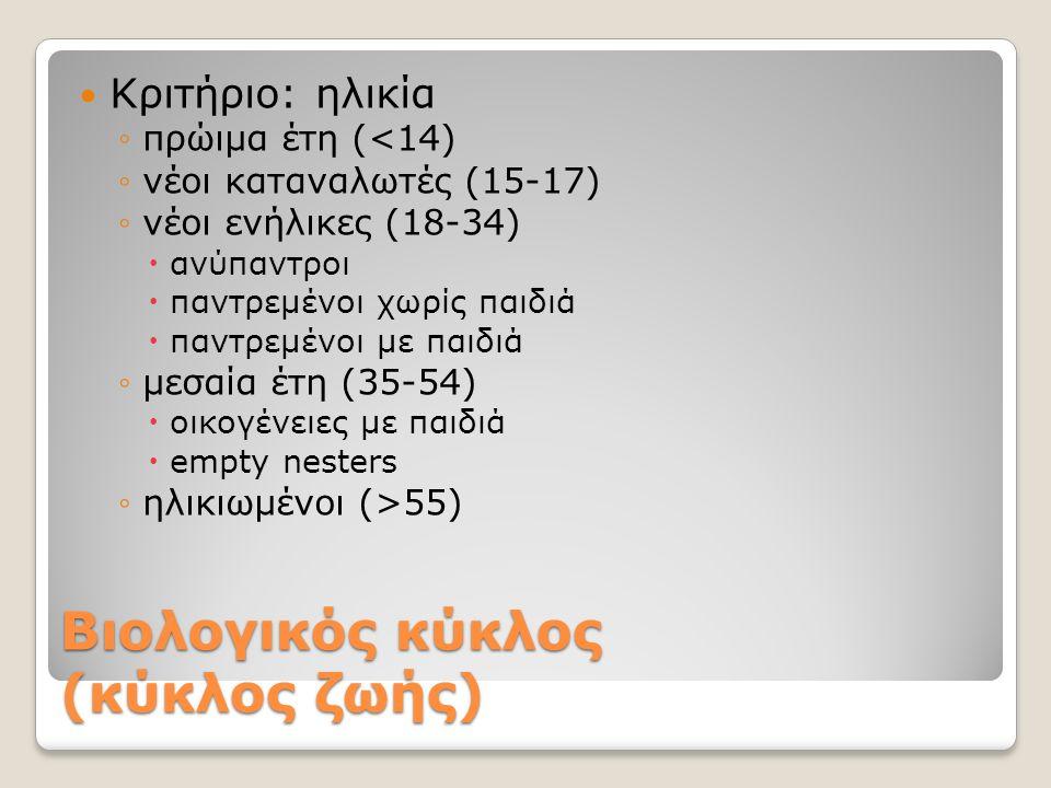 Βιολογικός κύκλος (κύκλος ζωής) Κριτήριο: ηλικία ◦πρώιμα έτη (<14) ◦νέοι καταναλωτές (15-17) ◦νέοι ενήλικες (18-34)  ανύπαντροι  παντρεμένοι χωρίς π