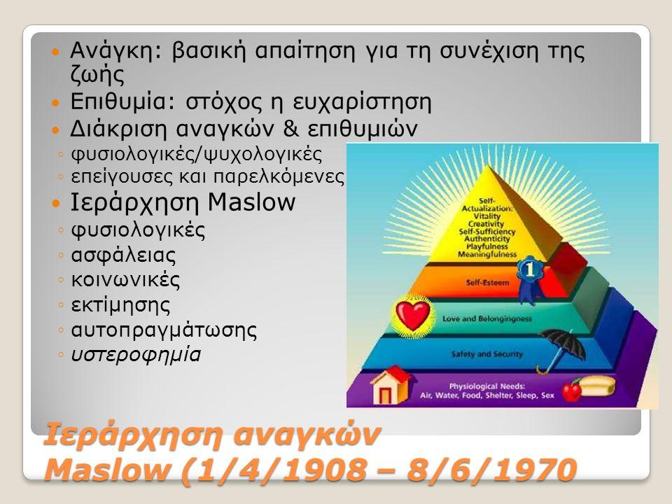 Ιεράρχηση αναγκών Maslow (1/4/1908 – 8/6/1970 Ανάγκη: βασική απαίτηση για τη συνέχιση της ζωής Επιθυμία: στόχος η ευχαρίστηση Διάκριση αναγκών & επιθυ