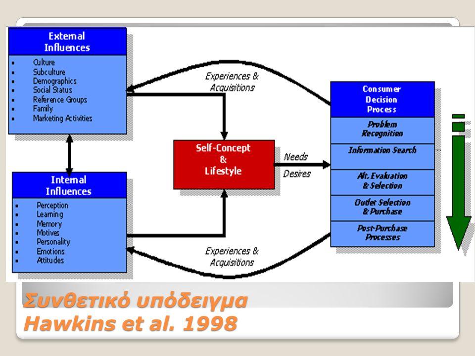 Συνθετικό υπόδειγμα Hawkins et al. 1998