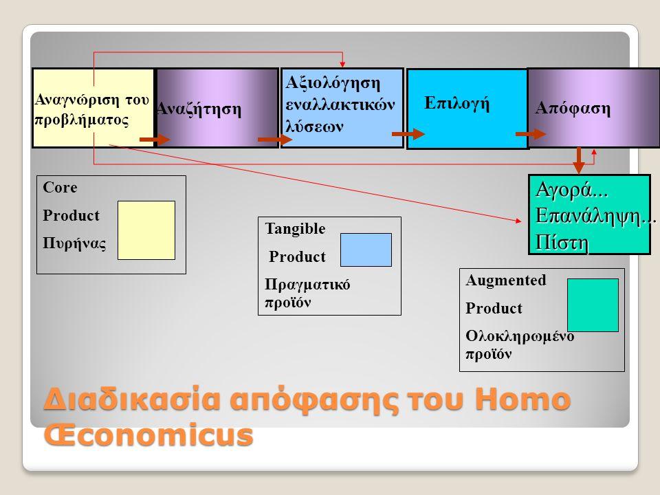Αναγνώριση του προβλήματος Αναζήτηση Αξιολόγηση εναλλακτικών λύσεων Επιλογή Απόφαση Αγορά...Επανάληψη...Πίστη Core Product Πυρήνας Tangible Product Πραγματικό προϊόν Augmented Product Ολοκληρωμένο προϊόν Διαδικασία απόφασης του Homo Œconomicus