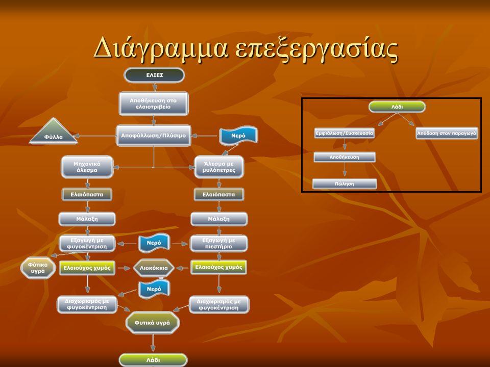 Διάγραμμα επεξεργασίας