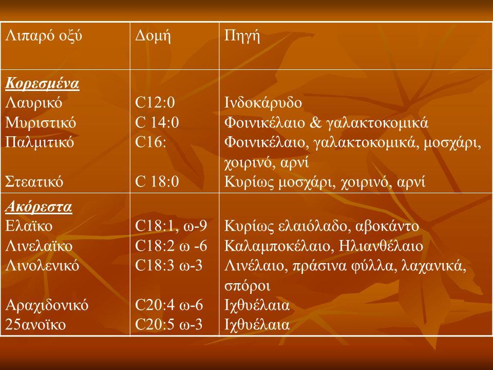 Λιπαρό οξύΔομήΠηγή Κορεσμένα Λαυρικό Μυριστικό Παλμιτικό Στεατικό C12:0 C 14:0 C16: C 18:0 Ινδοκάρυδο Φοινικέλαιο & γαλακτοκομικά Φοινικέλαιο, γαλακτοκομικά, μοσχάρι, χοιρινό, αρνί Κυρίως μοσχάρι, χοιρινό, αρνί Ακόρεστα Ελαϊκο Λινελαϊκο Λινολενικό Αραχιδονικό 25ανοϊκο C18:1, ω-9 C18:2 ω -6 C18:3 ω-3 C20:4 ω-6 C20:5 ω-3 Κυρίως ελαιόλαδο, αβοκάντο Καλαμποκέλαιο, Ηλιανθέλαιο Λινέλαιο, πράσινα φύλλα, λαχανικά, σπόροι Ιχθυέλαια