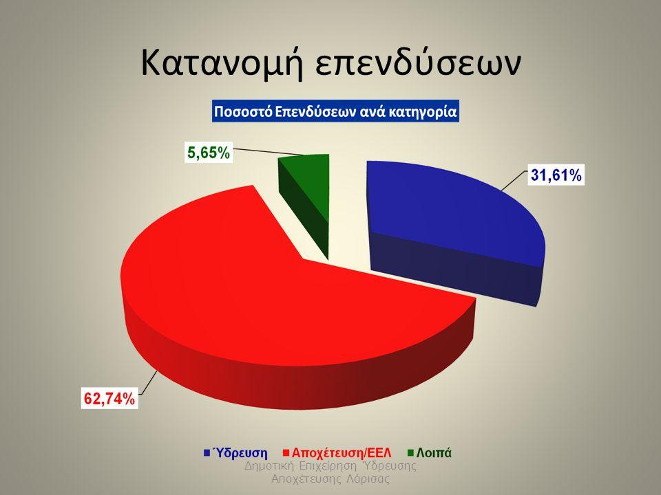 Κατανομή επενδύσεων Δημοτική Επιχείρηση Ύδρευσης Αποχέτευσης Λάρισας